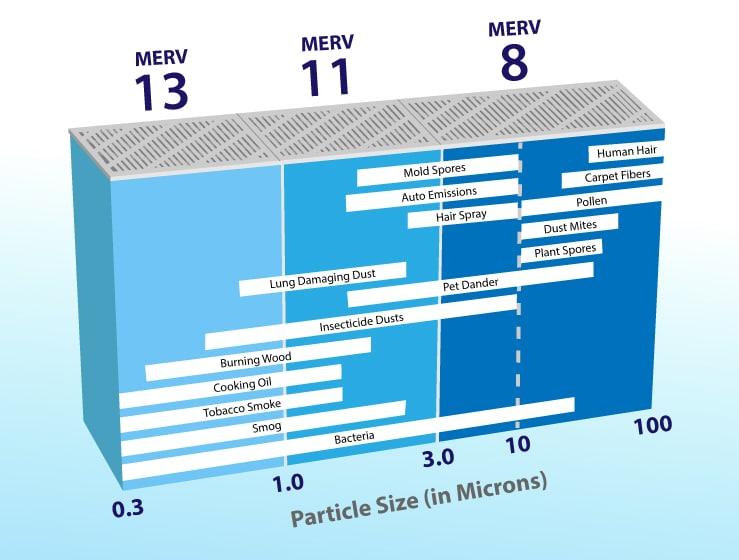 Summer Indoor Air Quality MERV Ratings Gator Air & Energy Gainesville FL